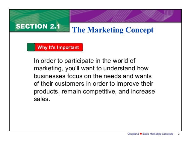 Elements of Basic Marketing Concepts