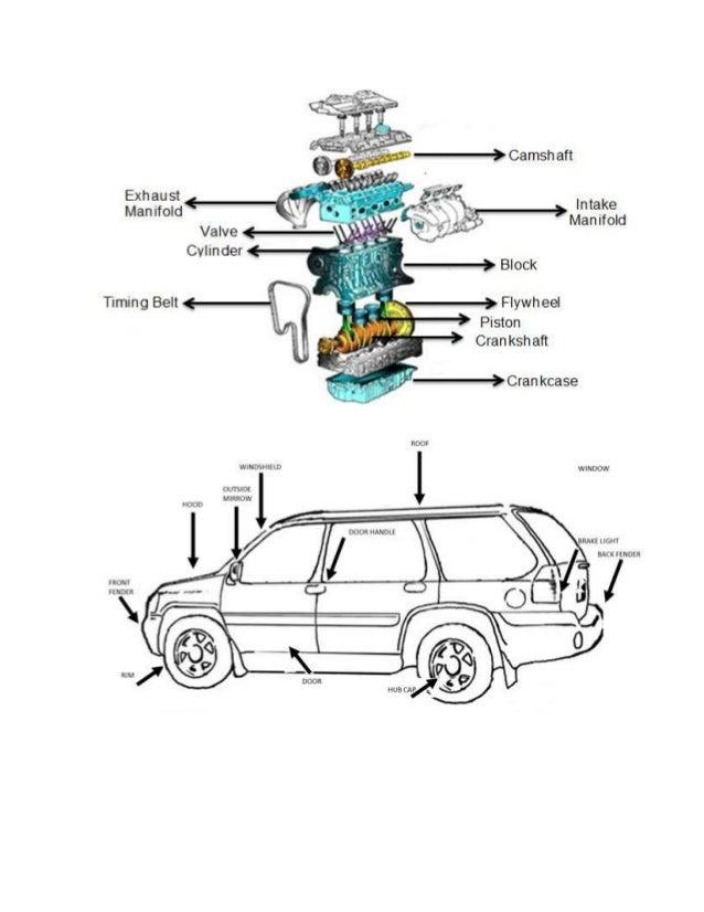 Guide #4 Partes del motos y del carro en inglés