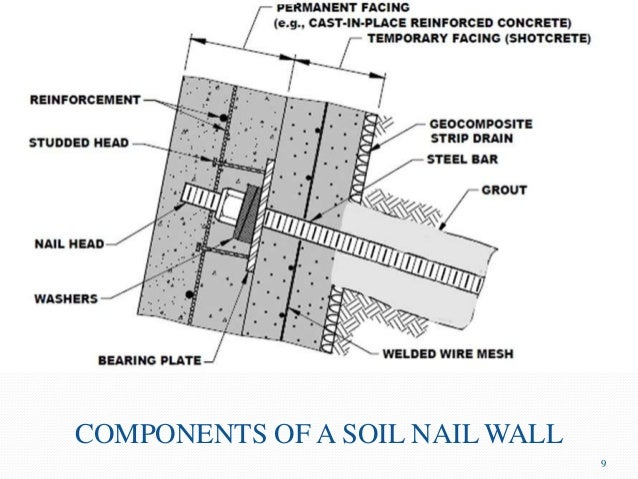 Soil nailing for Four main components of soil