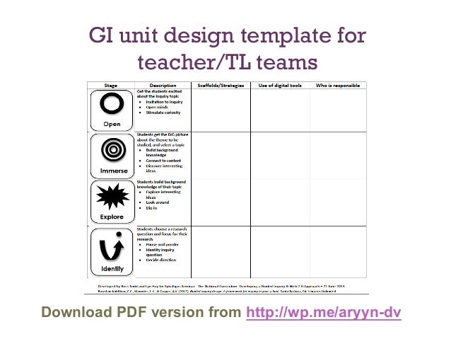 Guided Inquiry An Instructional Framework For Designing Effective I