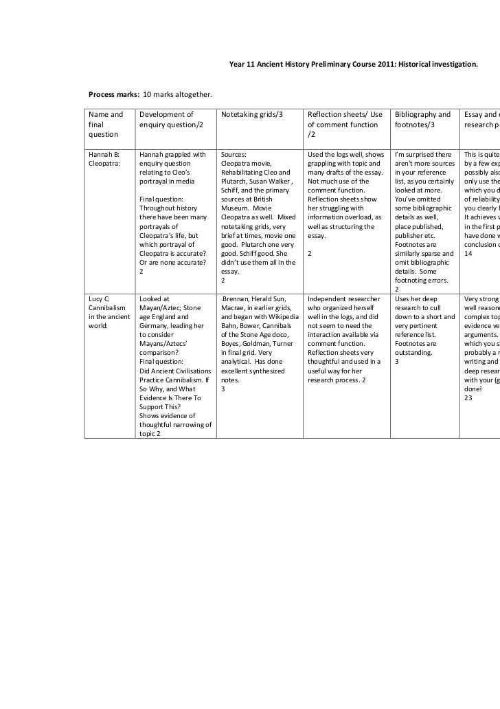 Year 11 Ancient History Preliminary Course 2011: Historical investigation.Process marks: 10 marks altogether.Name and     ...