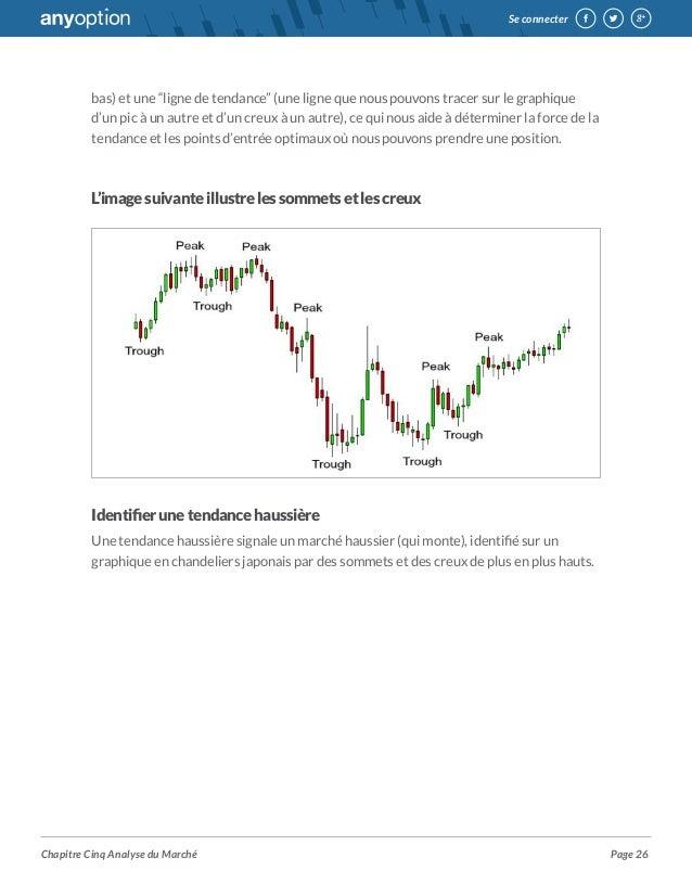 Simulation trading options binaires