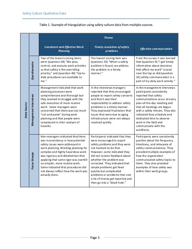 Safety Culture Qualitative Data Page 5 Table 1. Example of triangulation using safety culture data from multiple sourcesDa...