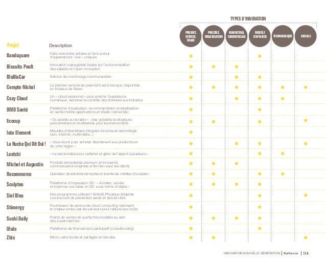 INNOVATION NOUVELLE GÉNÉRATION Bpifrance 116 2. Pour en savoir plus… 1. Innovation de produit, de service, d'usage • Défi...