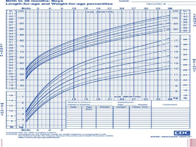 Boys Growth Chart. Growth Chart Birth To 36 Months: Boys Length