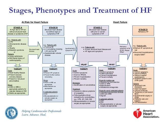 Congestive Heart Failure and Heart Disease