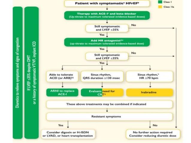 ace inhibitors benefit post mi post mi guidelines