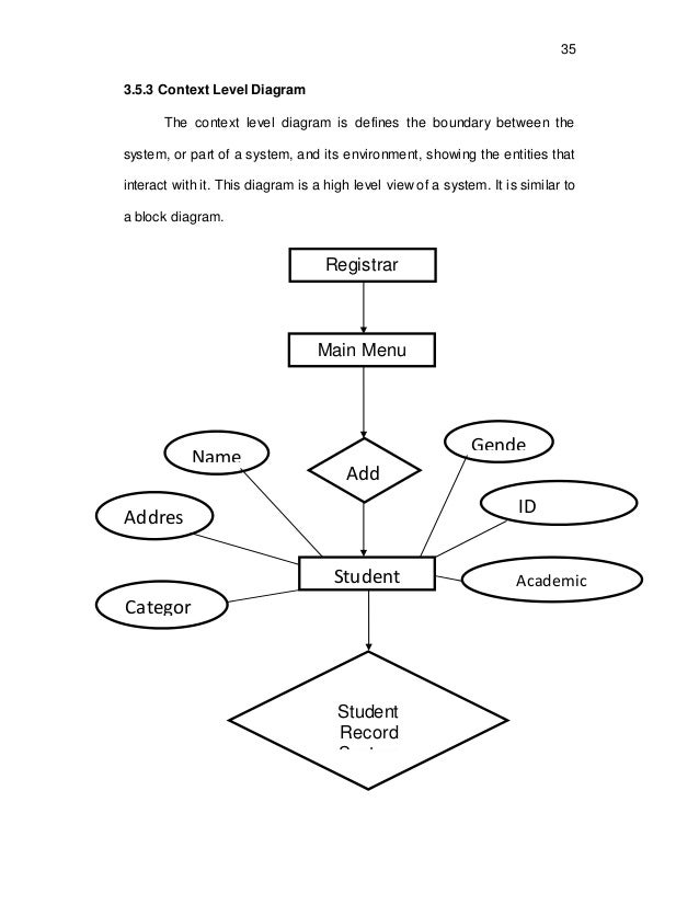 Guidelines in oral defense 35 35 353 context level diagram ccuart Gallery