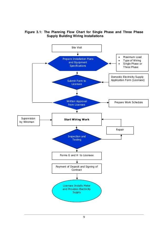 Wiring Installation Lab Report - WIRE Center •