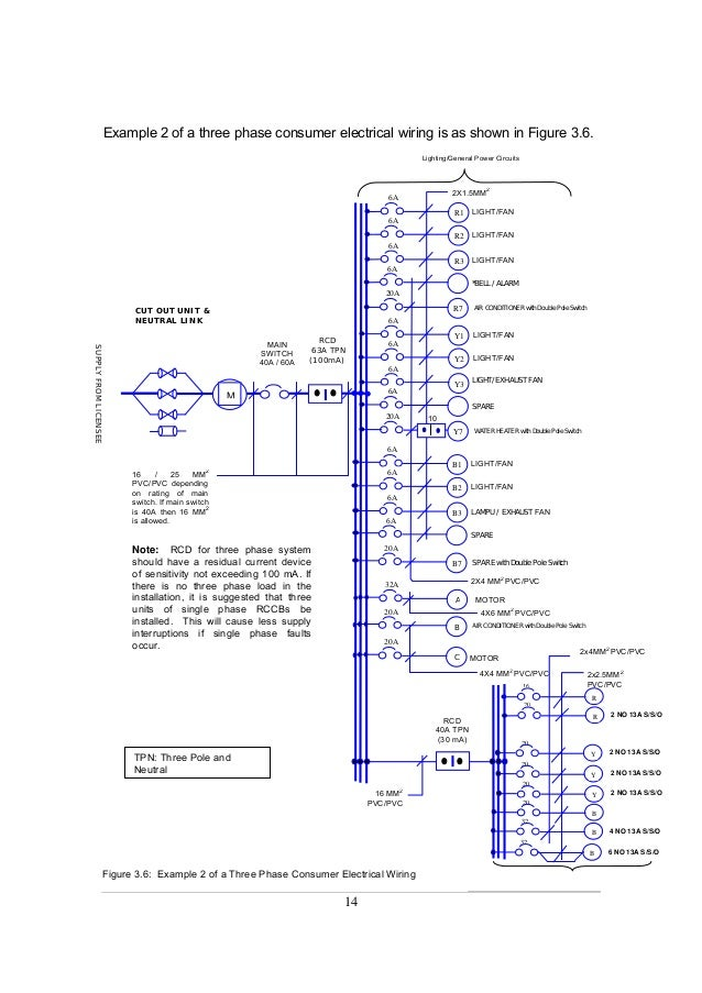 guidelines for electrical wiring in residential buildingstpn three pole and neutral; 15 14 example 2 of a three phase consumer electrical