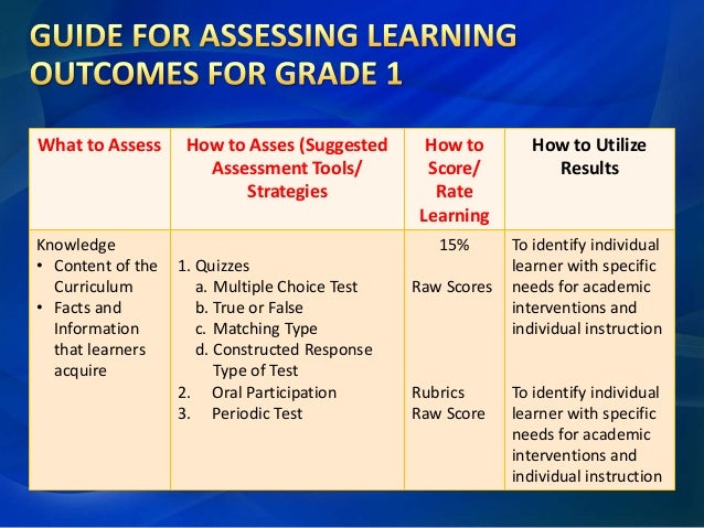 rating of learning outcomes under the Using canvas to assess ifp student learning outcomes objective-based   outcome performance on a quiz will also transfer back to canvas 3) how do  faculty  performance-based assessments (eg, rubrics, ratings) you will  need to.