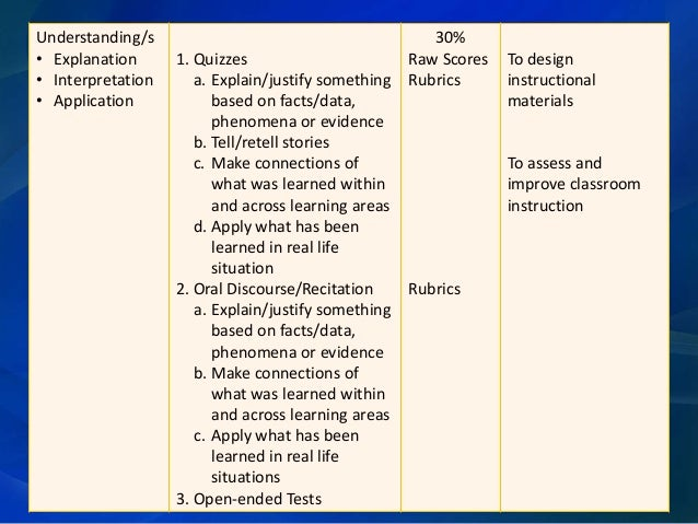 rating of learning outcomes under the A critical review of the evidence for learning outcomes haßler, b, major, l & hennessy, s  a handful of previous literature reviews have investigated the use of tablets in educational settings nguyen et al (2014) systematically reviewed research on the use  tablet use in schools: a critical review of the evidence for learning.
