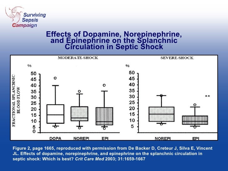 Effects of Dopamine, Norepinephrine, and Epinephrine on the Splanchnic Circulation in Septic Shock Figure 2, page 1665, re...