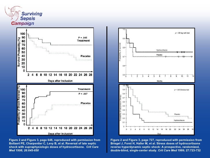Figure 2 and Figure 3, page 648, reproduced with permission from Bollaert PE, Charpentier C, Levy B, et al. Reversal of la...