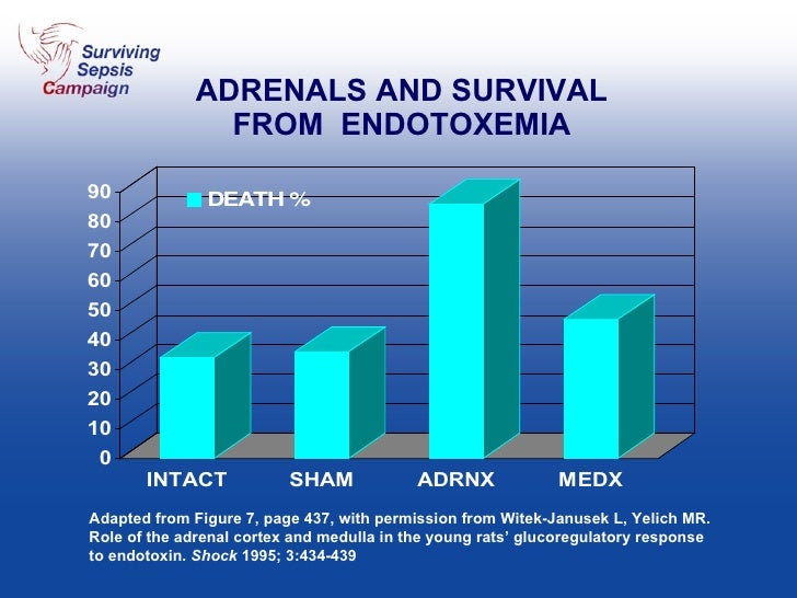ADRENALS AND SURVIVAL FROM  ENDOTOXEMIA Adapted from Figure 7, page 437, with permission from Witek-Janusek L, Yelich MR. ...