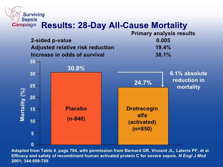 Results: 28-Day All-Cause Mortality Primary analysis results 2-sided p-value  0.005 Adjusted relative risk reduction  19.4...