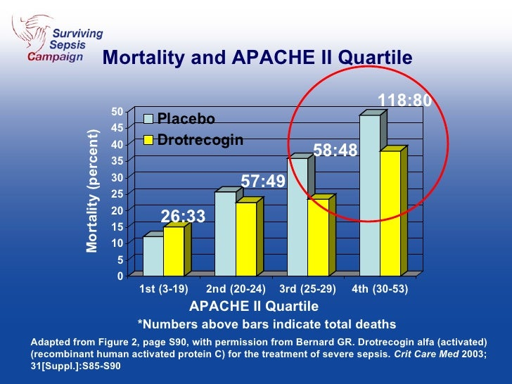 Mortality and APACHE II Quartile Adapted from Figure 2, page S90, with permission from Bernard GR. Drotrecogin alfa (activ...