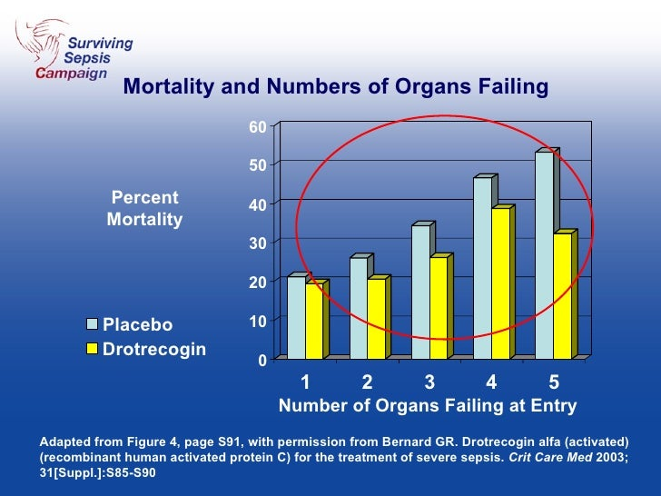 Mortality and Numbers of Organs Failing Adapted from Figure 4, page S91, with permission from Bernard GR. Drotrecogin alfa...