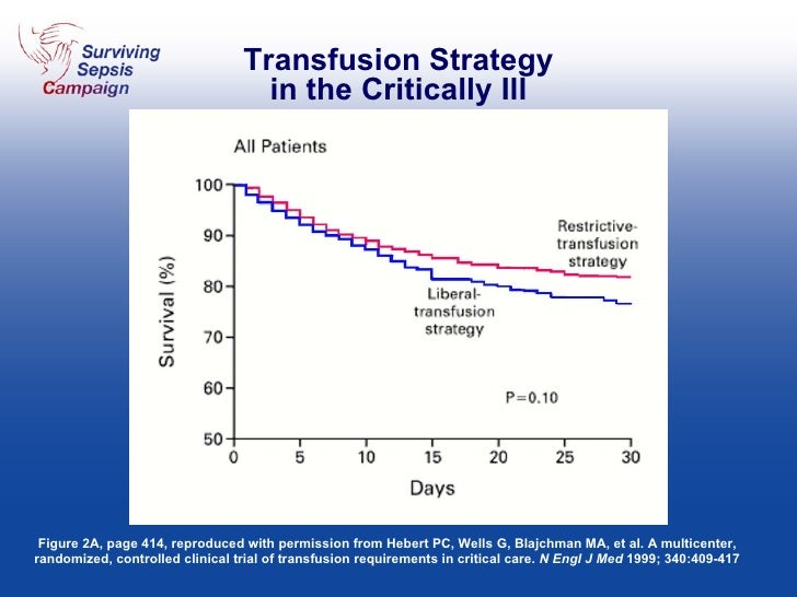 Transfusion Strategy in the Critically Ill Figure 2A, page 414, reproduced with permission from Hebert PC, Wells G, Blajch...