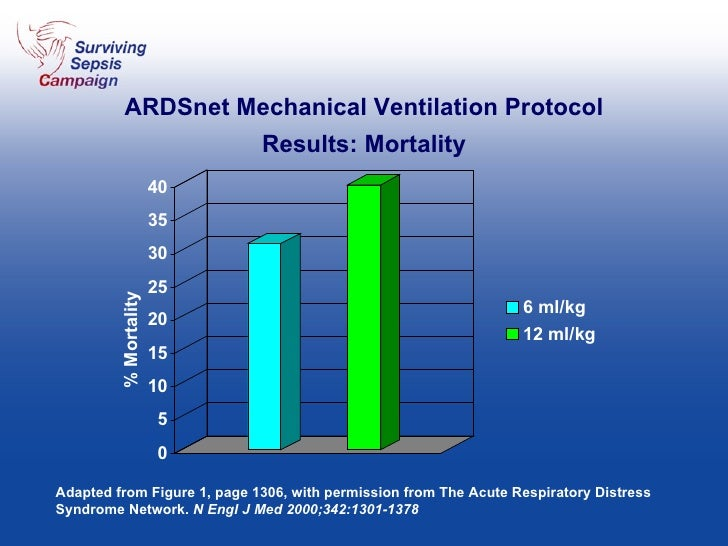 % Mortality ARDSnet Mechanical Ventilation Protocol Results: Mortality Adapted from Figure 1, page 1306, with permission f...