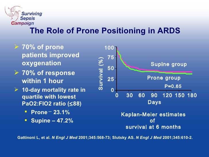 The Role of Prone Positioning in ARDS <ul><li>70% of prone patients improved oxygenation  </li></ul><ul><li>70% of respons...