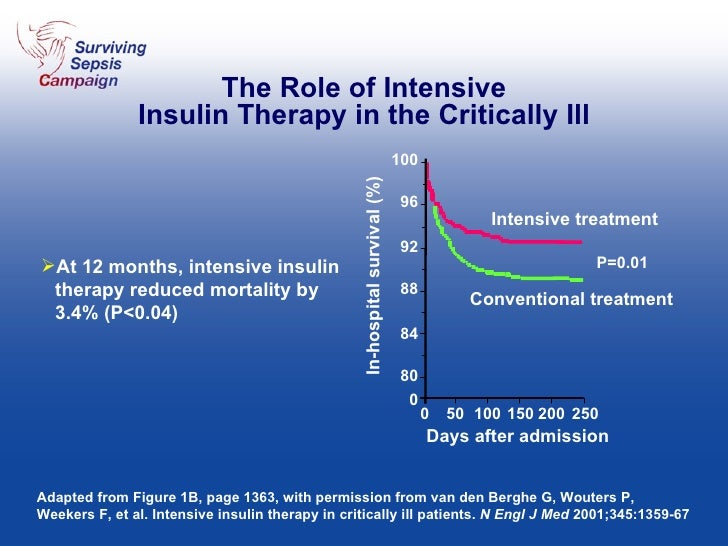 The Role of Intensive Insulin Therapy in the Critically Ill <ul><li>At 12 months, intensive insulin therapy reduced mortal...