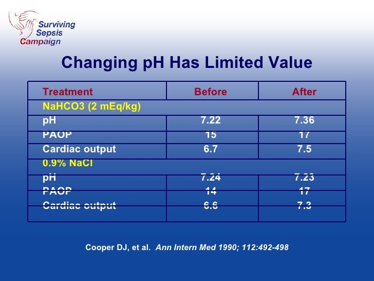 Changing pH Has Limited Value Treatment Before After NaHCO3 (2 mEq/kg) pH 7.22 7.36 PAOP 15 17 Cardiac output 6.7 7.5 0.9%...