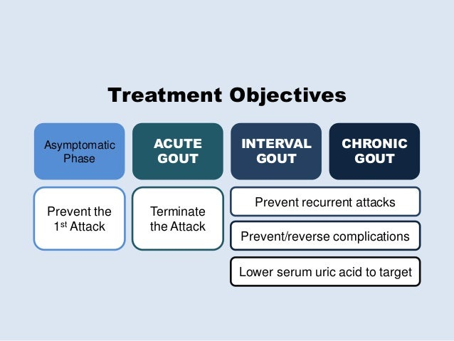 Revisiting Gout: Guideline Updates PRA 2015