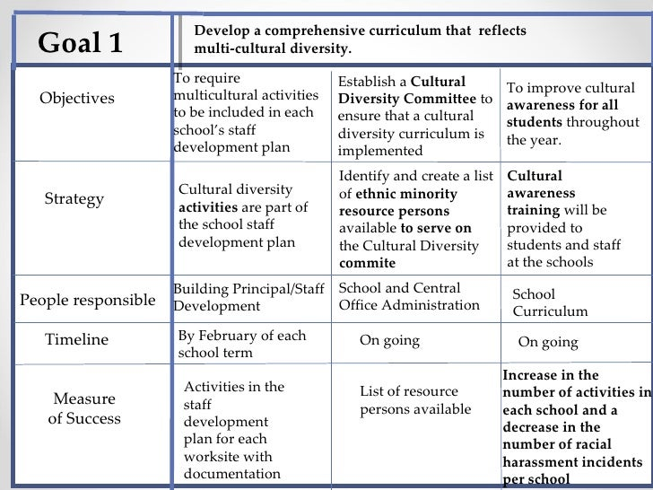 Guidence and counselling plan final 1 for Diversity action plan template