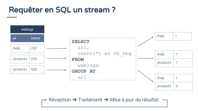 SQL et Stream processing Apache Calcite