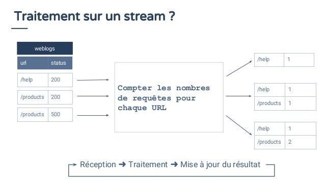 Traitement sur un stream ? weblogs url status /help 200 Compter les nombres de requêtes pour chaque URL /help 1 /help 1 /p...