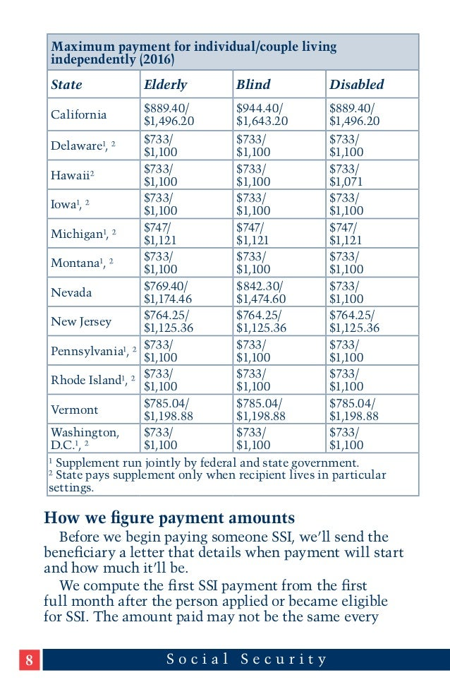 State with highest ssi payments