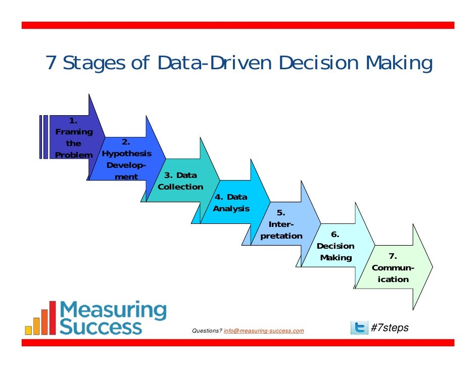 7 Steps for Data-Driven Decision Making
