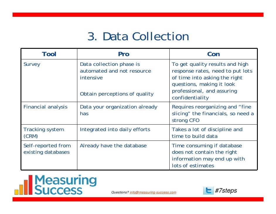 7 Steps For Data Driven Decision Making