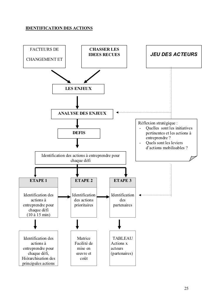 IDENTIFICATION DES ACTIONS    FACTEURS DE                        CHASSER LES                                      IDEES RE...