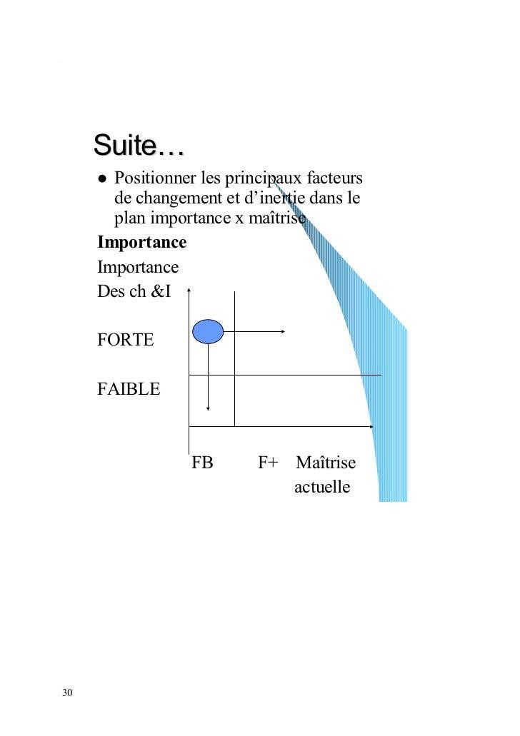 Suite…       Positionner les principaux facteurs       de changement et d'inertie dans le       plan importance x maîtrise...