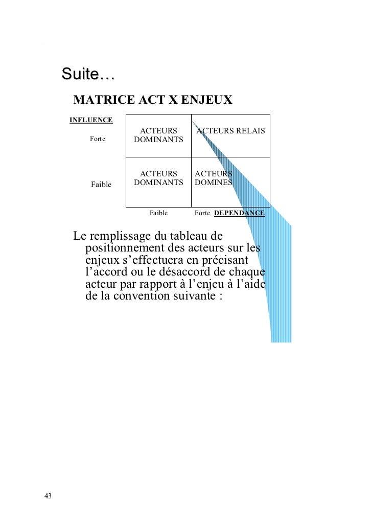 Suite…      MATRICE ACT X ENJEUX     INFLUENCE                   ACTEURS     ACTEURS RELAIS         Forte    DOMINANTS    ...