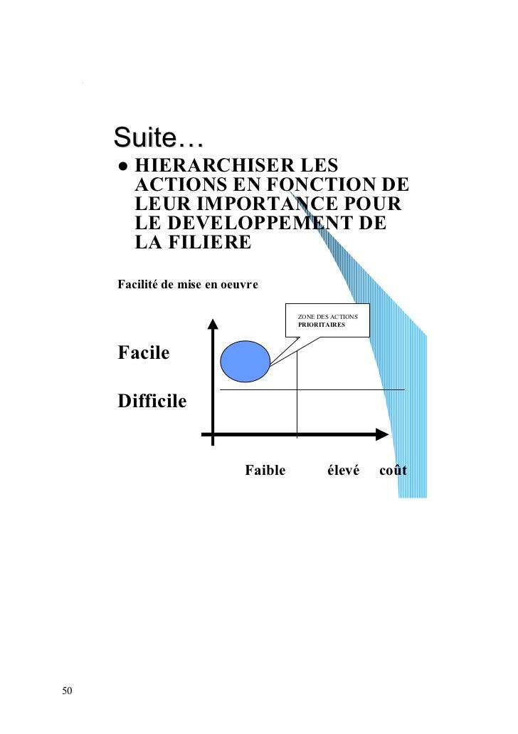 Suite…        HIERARCHISER LES        ACTIONS EN FONCTION DE        LEUR IMPORTANCE POUR        LE DEVELOPPEMENT DE       ...