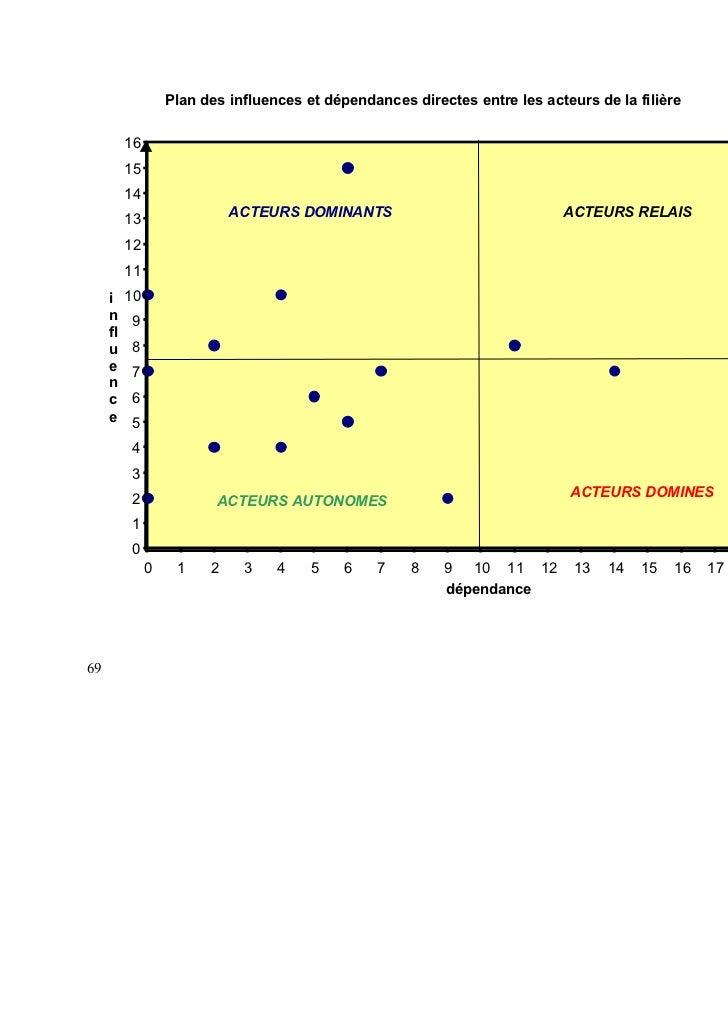 Plan des influences et dépendances directes entre les acteurs de la filière          16          15          14           ...