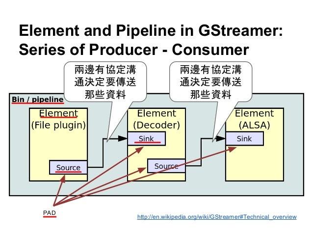 gstreamer application development manual 0.10