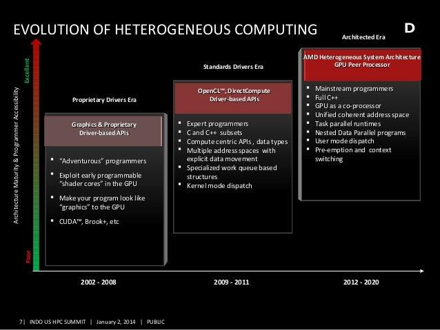 heterogeneous space in architecture Figure 21 illustrates a typical model of a heterogeneous multicore architecture figure 27 a shows a public address space of the heterogeneous multicore chip.