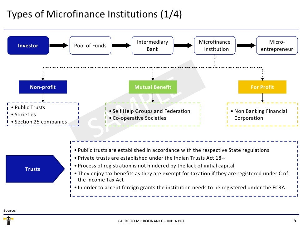 what are the main benefits of microfinance programs