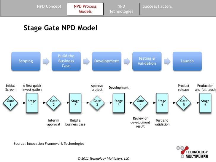 Guide to New Product Development (NPD)