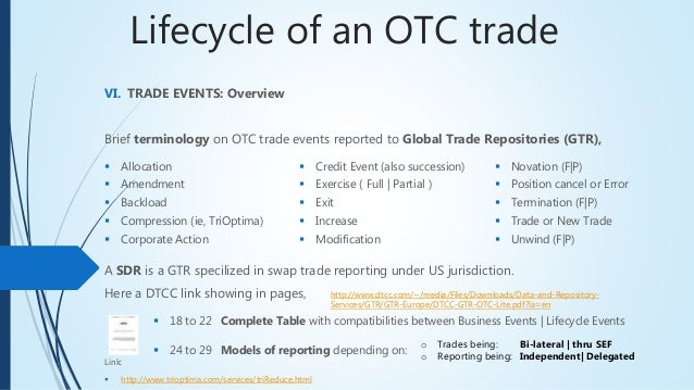 How to trade otc options