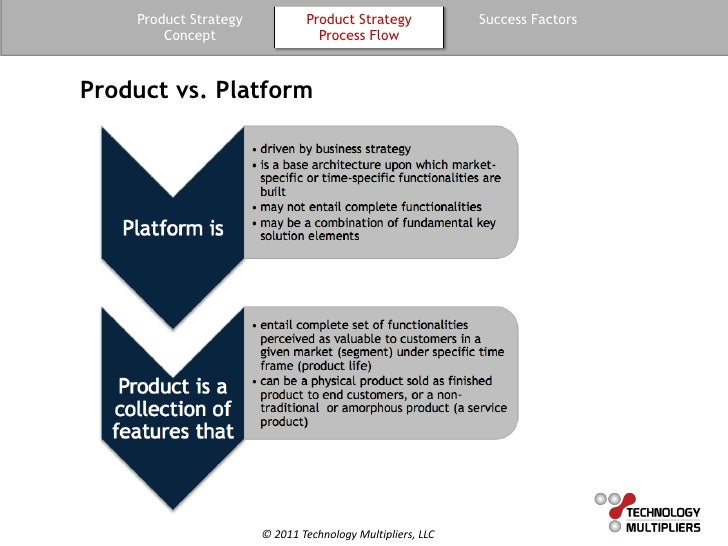 Guide To Product Strategy
