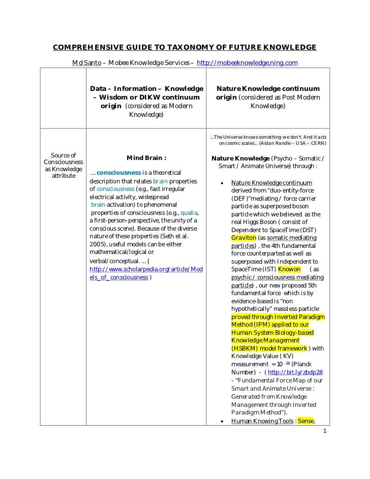 COMPREHENSIVE GUIDE TO TAXONOMY OF FUTURE KNOWLEDGE         Md Santo – Mobee Knowledge Services – http://mobeeknowledge.ni...