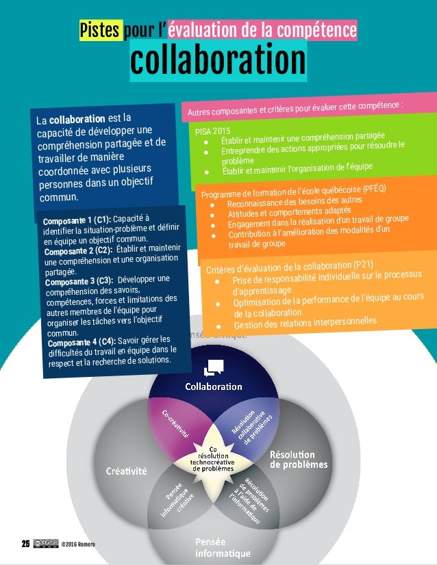 Pistes pour l'évaluation de la compétence collaboration La collaboration est la capacité de développer une compréhension p...