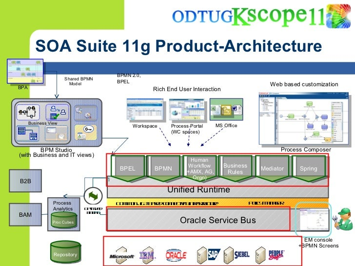 Reusing existing java ee applications from soa suite 11g for Architecture java
