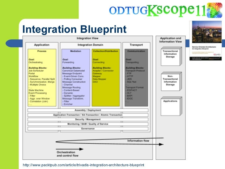 Reusing existing java ee applications from soa suite 11g 8 integration blueprint malvernweather Choice Image