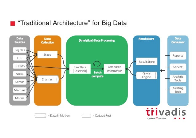 Big data architectures jax bigdatacon 2016 for Architecture big data